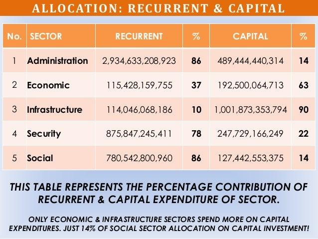 ALLOCATION: RECURRENT & CAPITAL No. SECTOR RECURRENT % CAPITAL % 1 Administration 2,934,633,208,923 86 489,444,440,314 14 ...