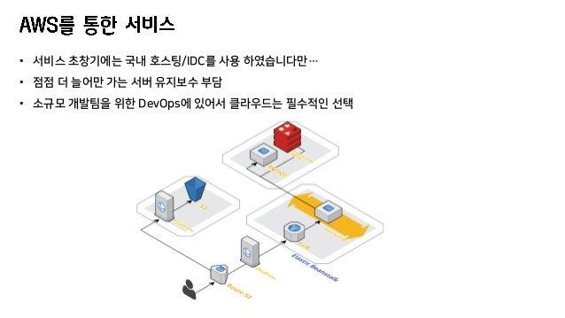 • 서비스 초창기에는 국내 호스팅/IDC를 사용 하였습니다만… • 점점 더 늘어만 가는 서버 유지보수 부담 • 소규모 개발팀을 위한 DevOps에 있어서 클라우드는 필수적인 선택