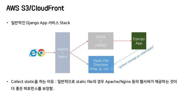 Apache / Nginx Django App WSGI / uWSGI Static File Directory (img, js, css…) • 일반적인 Django App 서비스 Stack • Collect static을...