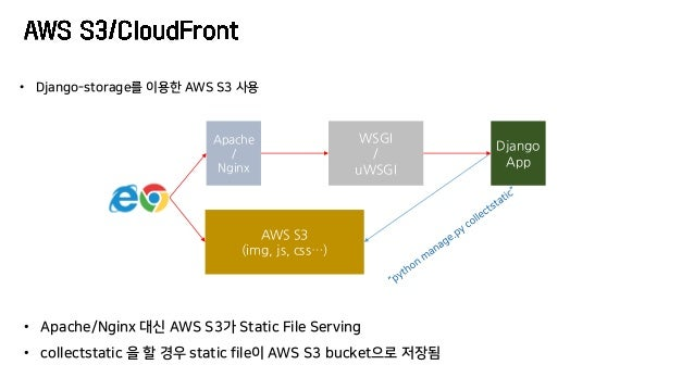 Apache / Nginx Django App WSGI / uWSGI AWS S3 (img, js, css…) • Django-storage를 이용한 AWS S3 사용 • Apache/Nginx 대신 AWS S3가 St...