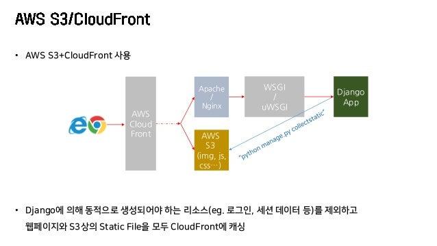 Apache / Nginx Django App WSGI / uWSGI AWS S3 (img, js, css…) • AWS S3+CloudFront 사용 AWS Cloud Front • Django에 의해 동적으로 생성되...