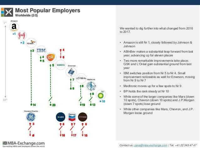 Most Popular Employers Worldwide (2/2) We wanted to dig further into what changed from 2016 to 2017. • Amazon is still Nr ...