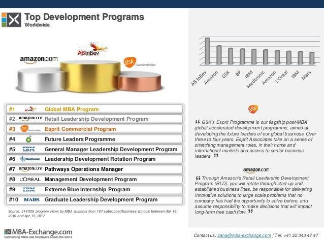Top Development Programs Worldwide #1 Global MBA Program #2 Retail Leadership Development Program #3 Esprit Commercial Pro...