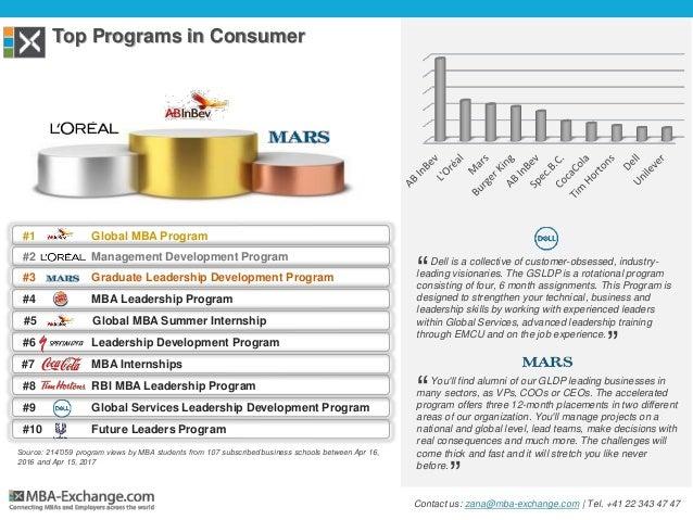 Top Programs in Consumer #1 Global MBA Program #2 Management Development Program #3 Graduate Leadership Development Progra...