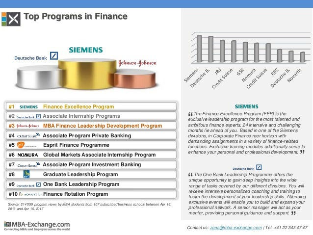 Source: 214'059 program views by MBA students from 107 subscribed business schools between Apr 16, 2016 and Apr 15, 2017 T...