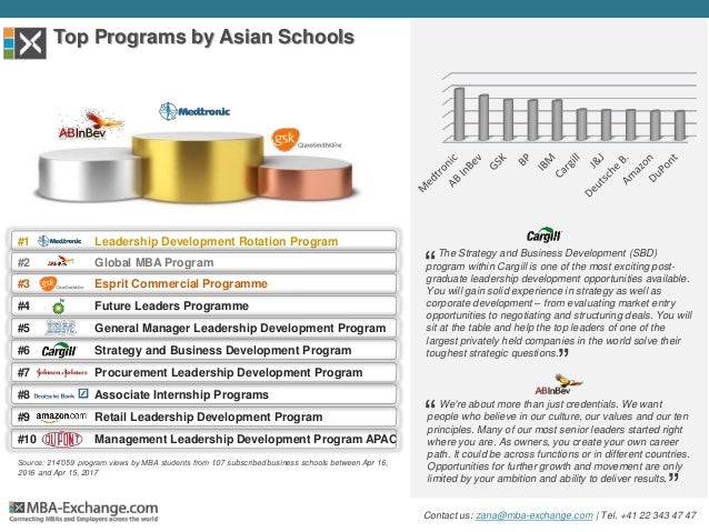 Source: 214'059 program views by MBA students from 107 subscribed business schools between Apr 16, 2016 and Apr 15, 2017 #...