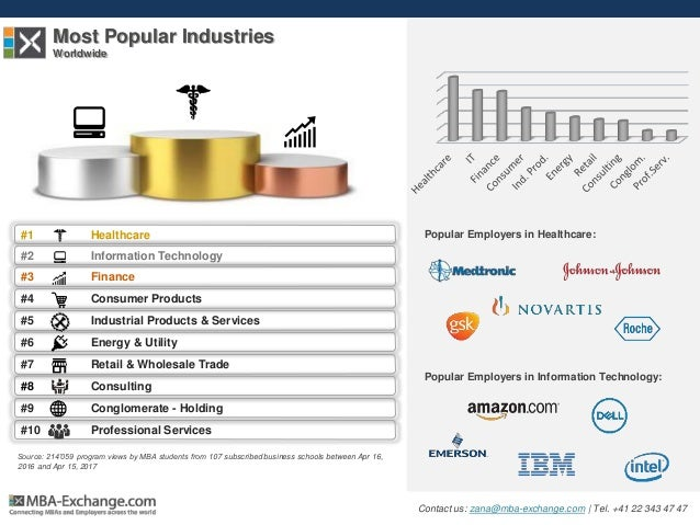 Most Popular Industries Worldwide #1 Healthcare #2 Information Technology #3 Finance #4 Consumer Products #5 Industrial Pr...