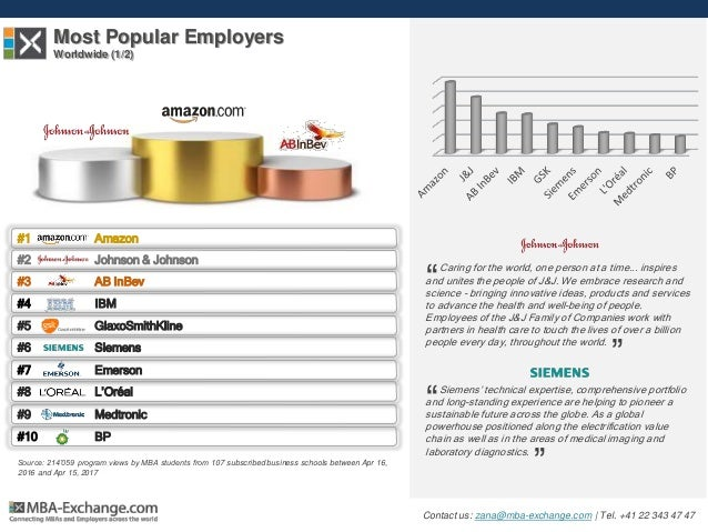 Most Popular Employers Worldwide (1/2) Siemens' technical expertise, comprehensive portfolio and long-standing experience ...