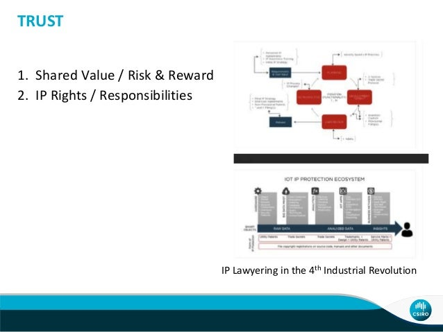 1. Shared Value / Risk & Reward 2. IP Rights / Responsibilities TRUST IP Lawyering in the 4th Industrial Revolution