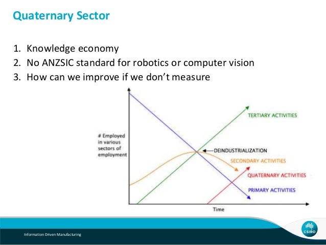 1. Knowledge economy 2. No ANZSIC standard for robotics or computer vision 3. How can we improve if we don't measure Quate...
