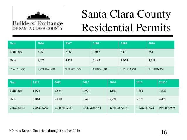 2017 santa clara county construction forecast for Sunnyvale permit