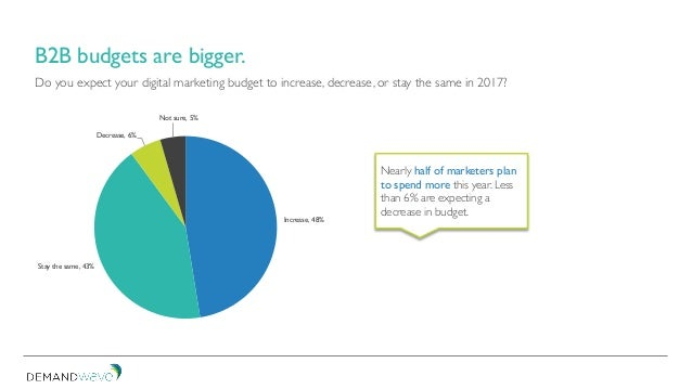 Do you expect your digital marketing budget to increase, decrease, or stay the same in 2017? B2B budgets are bigger. Incre...