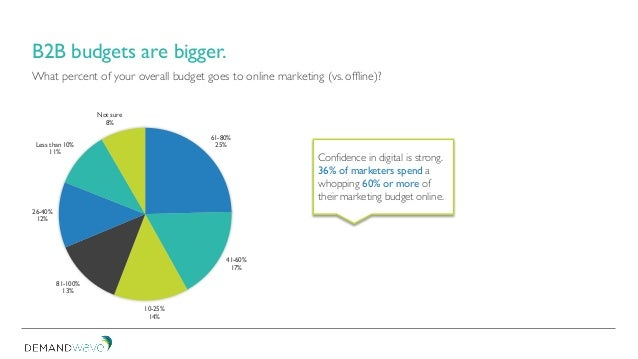 What percent of your overall budget goes to online marketing (vs. offline)? 61-80% 25% 41-60% 17% 10-25% 14% 81-100% 13% 2...