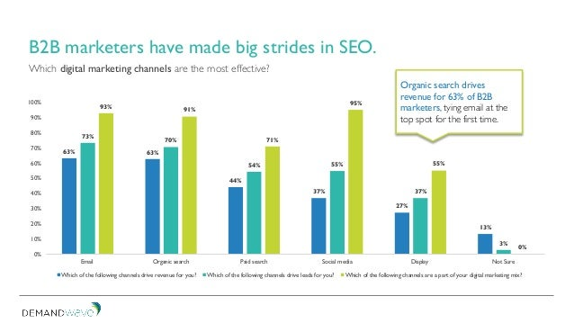 Which digital marketing channels are the most effective? B2B marketers have made big strides in SEO. 63% 63% 44% 37% 27% 1...