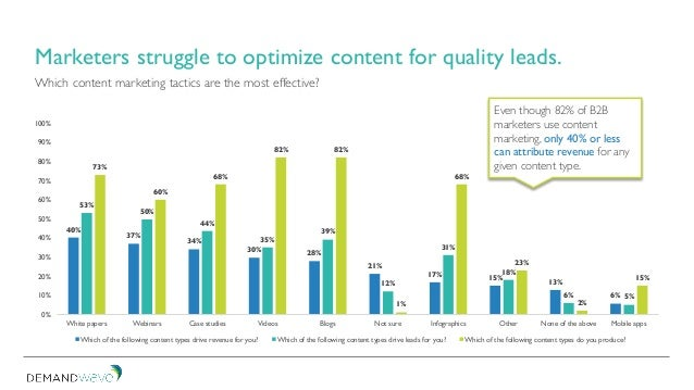 Which content marketing tactics are the most effective? 40% 37% 34% 30% 28% 21% 17% 15% 13% 6% 53% 50% 44% 35% 39% 12% 31%...