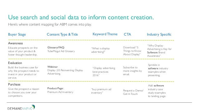 Here's where content mapping for ABM comes into play. Buyer Stage Awareness Evaluation Purchase Content Type & Title Keywo...