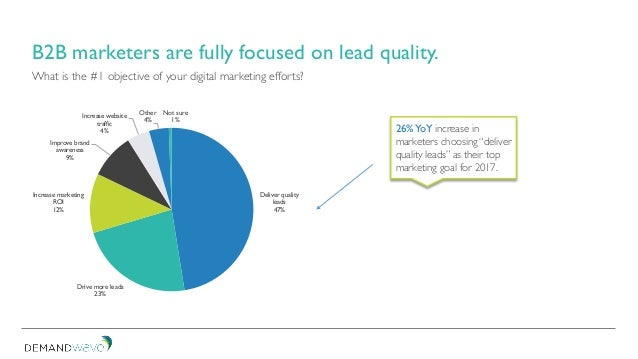 What is the #1 objective of your digital marketing efforts? B2B marketers are fully focused on lead quality. Deliver quali...