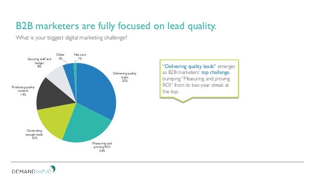 Delivering quality leads 32% Measuring and proving ROI 24% Generating enough leads 16% Producing quality content 14% Secur...