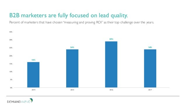 B2B marketers are fully focused on lead quality. 16% 24% 29% 24% 0% 5% 10% 15% 20% 25% 30% 35% 2014 2015 2016 2017 Percent...