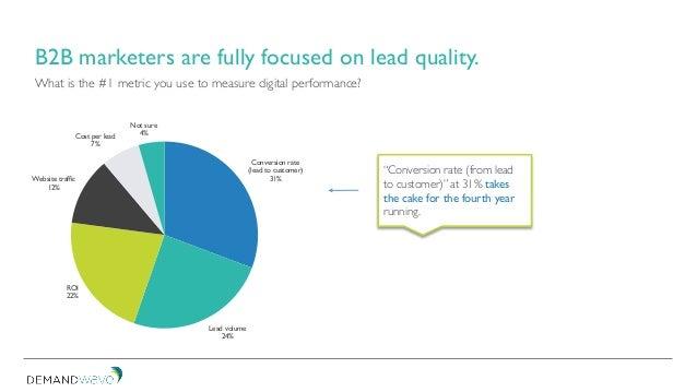 Conversion rate (lead to customer) 31% Lead volume 24% ROI 22% Website traffic 12% Cost per lead 7% Not sure 4% B2B market...