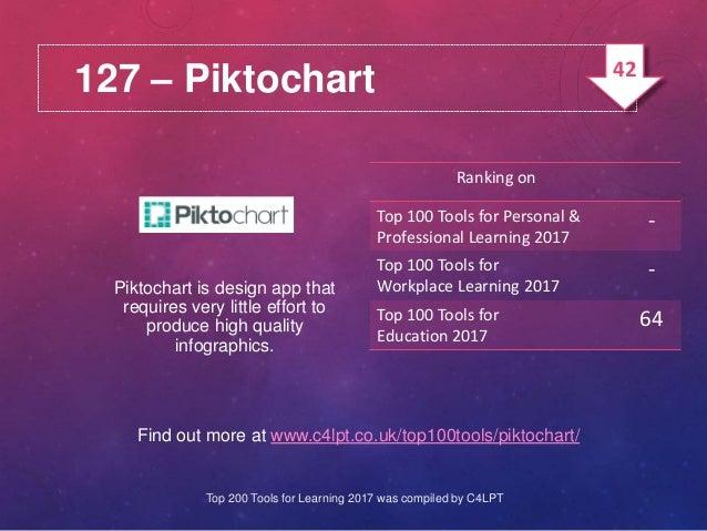 127 – Piktochart Find out more at www.c4lpt.co.uk/top100tools/piktochart/ Piktochart is design app that requires very litt...