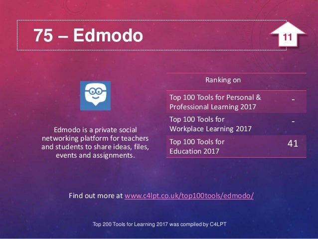 75 – Edmodo Find out more at www.c4lpt.co.uk/top100tools/edmodo/ Edmodo is a private social networking platform for teache...