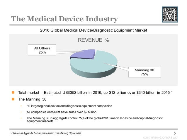 medical device industry overview essay Medical device consultant, regulatory, fda, clinical, consulting, medical writing, white papers, medical devices consultants, newsletters, slides, strategy, problem solving, innovation, inventor, advisor, adviser, information, multifunctional, cost effective.