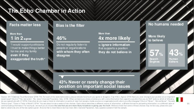 """11 The Echo Chamber in Action Facts matter less Bias is the filter No humans needed 1 in 2 agree """"I would support politici..."""