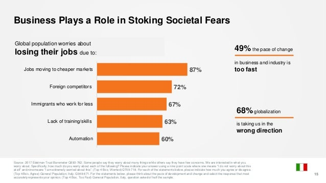 Business Plays a Role in Stoking Societal Fears Source: 2017 Edelman Trust Barometer Q693-762. Some people say they worry ...