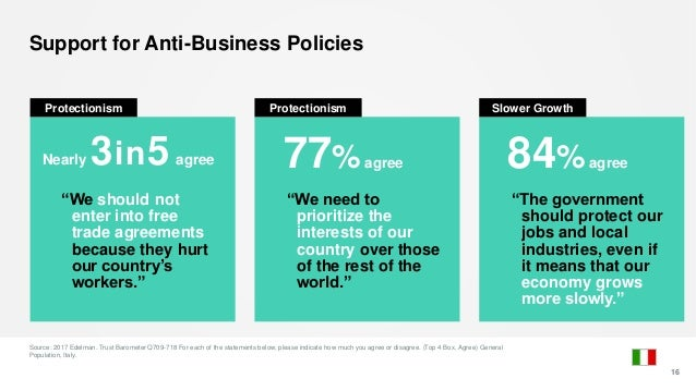Support for Anti-Business Policies Source: 2017 Edelman. Trust Barometer Q709-718 For each of the statements below, please...