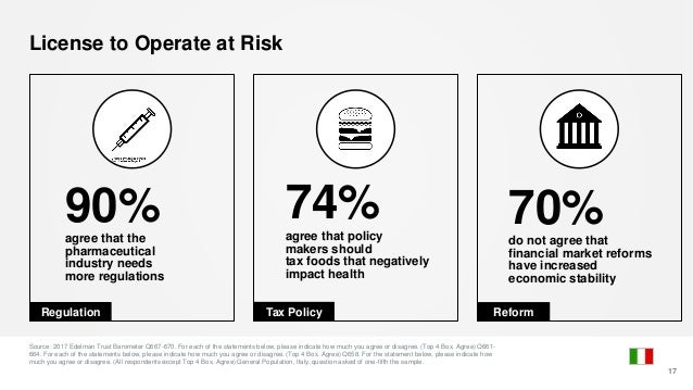 License to Operate at Risk Source: 2017 Edelman Trust Barometer Q667-670. For each of the statements below, please indicat...