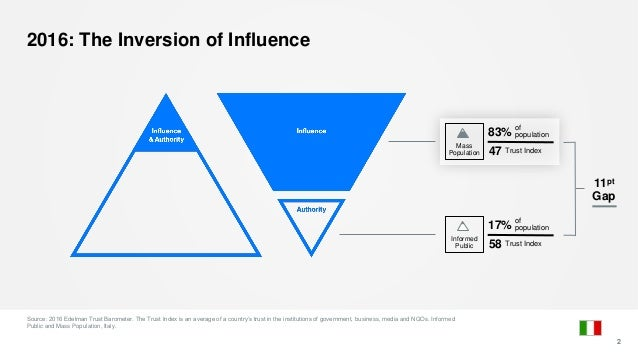 2016: The Inversion of Influence 2 Mass Population 83% of population 47 Trust Index 17% of population 58 Trust Index Infor...