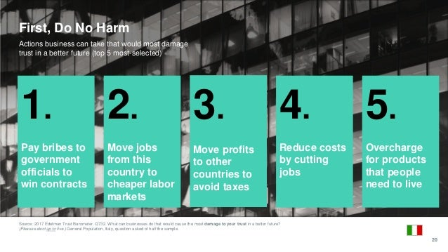 Source: 2017 Edelman Trust Barometer. Q732. What can businesses do that would cause the most damage to your trust in a bet...