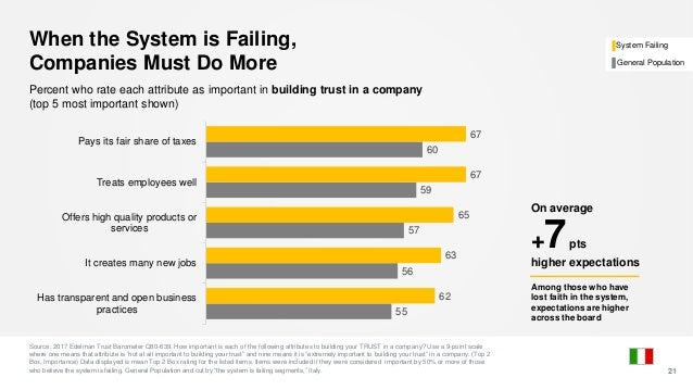 When the System is Failing, Companies Must Do More Source: 2017 Edelman Trust Barometer Q80-639. How important is each of ...