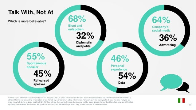 Which is more believable? Talk With, Not At 23 Source: 2017 Edelman Trust Barometer Q754. You are about to see a series of...