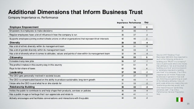 Additional Dimensions that Inform Business Trust Company Importance vs. Performance % Performance % Importance Gap 25 Sour...