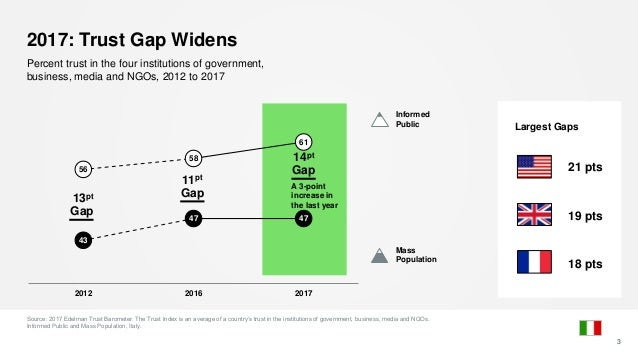 2017: Trust Gap Widens Source: 2017 Edelman Trust Barometer. The Trust Index is an average of a country's trust in the ins...