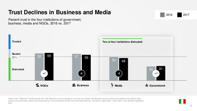 58 57 50 30 59 55 48 31 50% Trust Declines in Business and Media Source: 2017 Edelman Trust Barometer Q11-620. Below is a ...