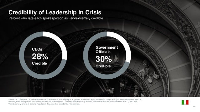 Source: 2017 Edelman. Trust Barometer Q130-747 Below is a list of people. In general, when forming an opinion of a company...