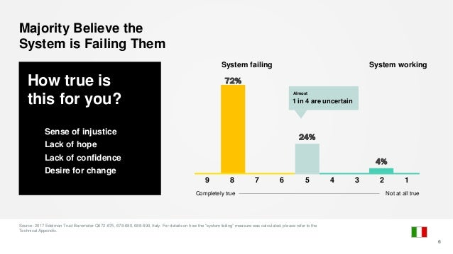 How true is this for you? Sense of injustice Lack of hope Lack of confidence Desire for change 72% 24% 4% Majority Believe...
