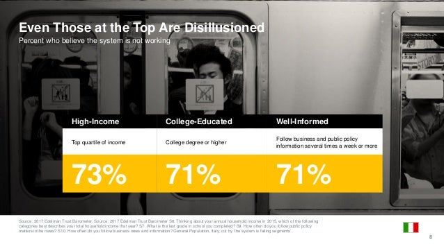 Even Those at the Top Are Disillusioned Percent who believe the system is not working Source: 2017 Edelman Trust Barometer...