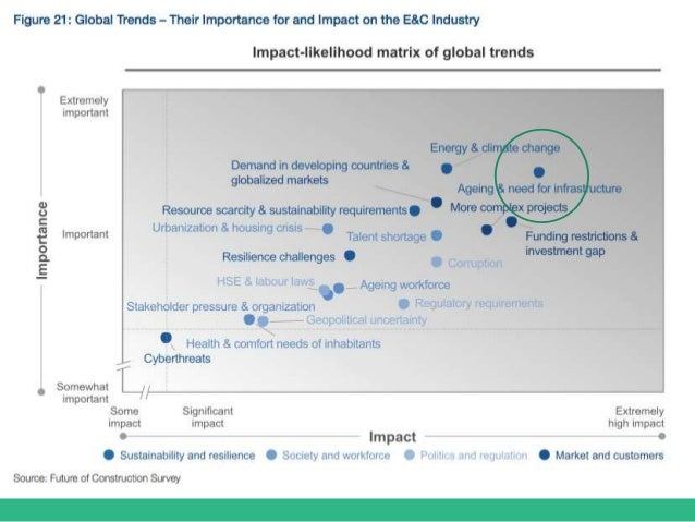 Figure 21: Global Trends – Their Importance for and Impact on the E&C Industry