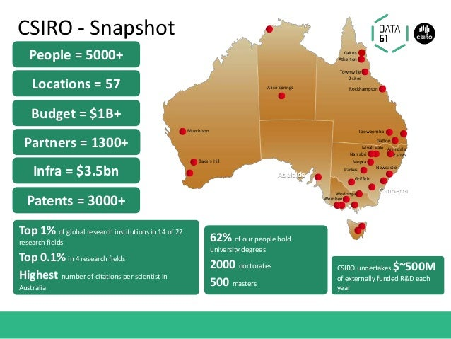 CSIRO - Snapshot 62% of our people hold university degrees 2000 doctorates 500 masters CSIRO undertakes $~500M of external...
