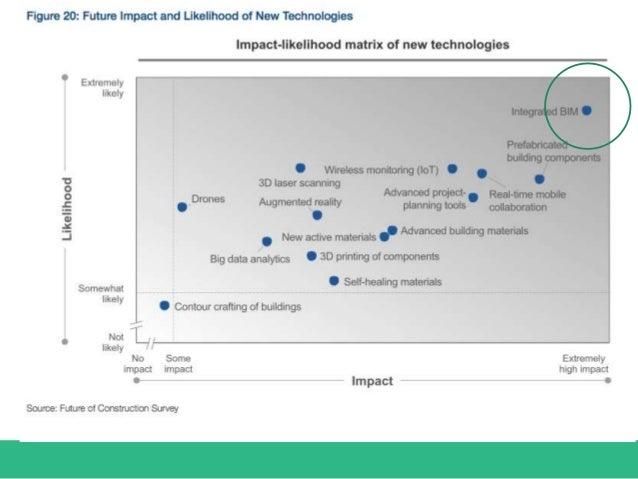 Future Impact and Likelihood of New Technologies