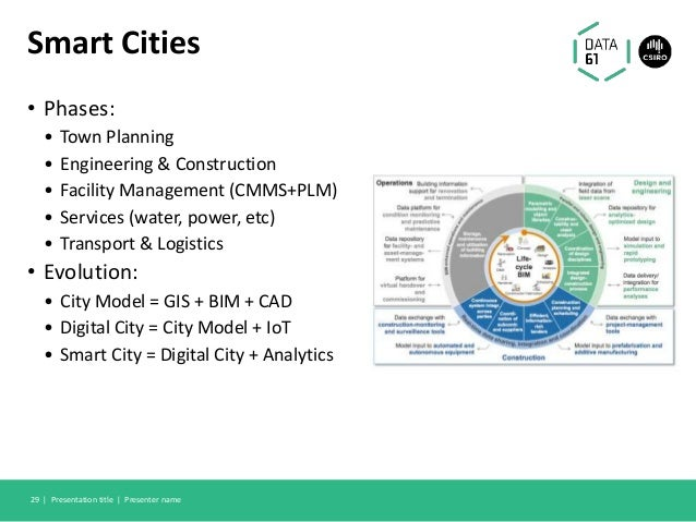 Smart Cities • Phases: • Town Planning • Engineering & Construction • Facility Management (CMMS+PLM) • Services (water, po...
