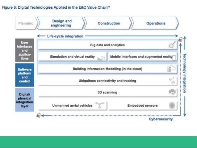 E&C Value Chain