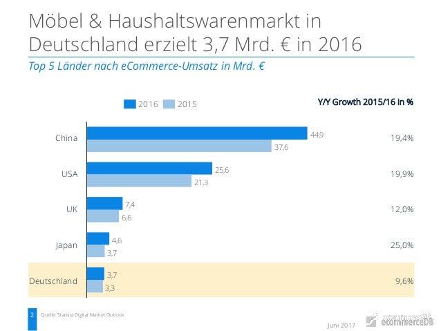 Der Online Möbelmarkt In Deutschland 2016 Ecommerce Marktanalyse Un