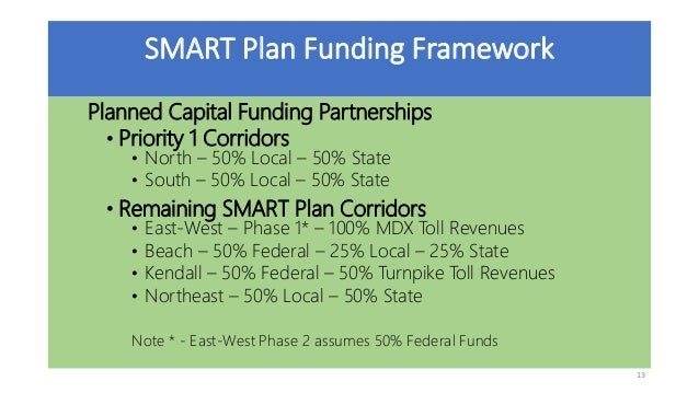 TPO FPC SMART Financial Plan Framework presentation