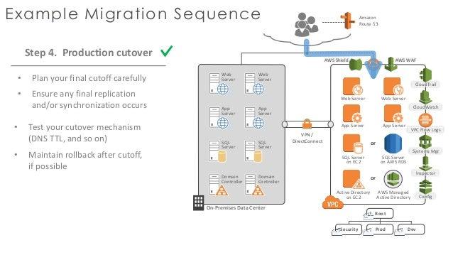 Inspector Config 25 AWS Server Migration