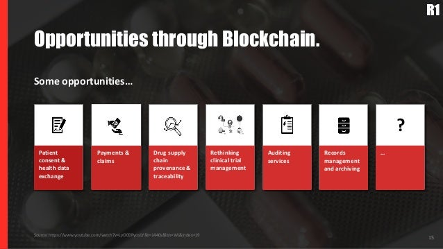 15 Opportunities through Blockchain. Some opportunities… Source: https://www.youtube.com/watch?v=LyO0DPyosLY&t=1440s&list=...